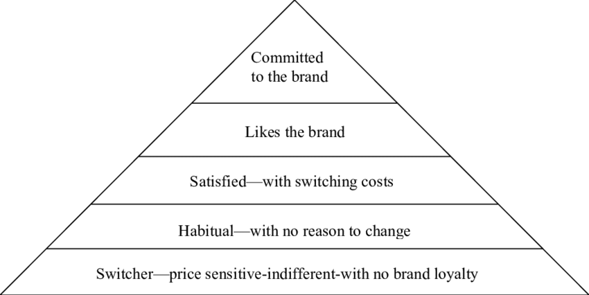 The-loyalty-pyramid-Aaker-1996-The-first-level-of-the-loyalty-pyramid-represents